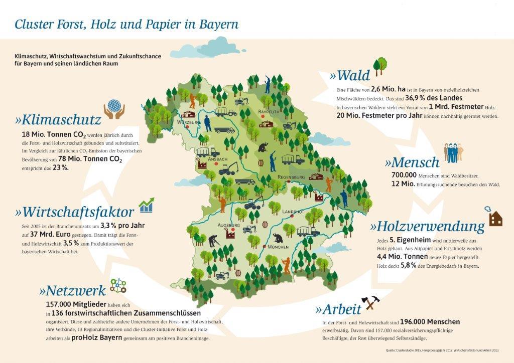 Infografik ClusterStudie 2015