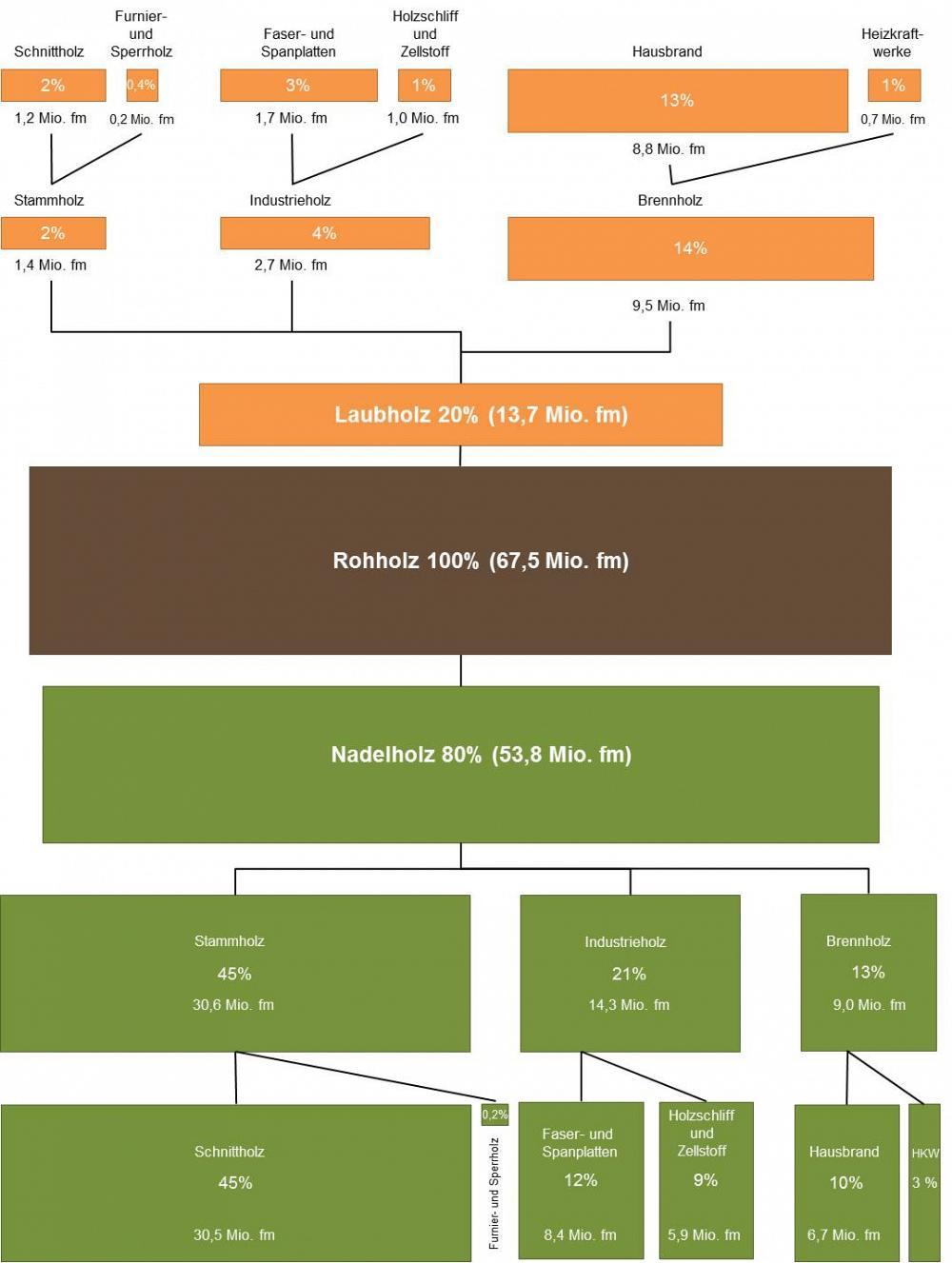 Inländische Rohholzverwendung 2006